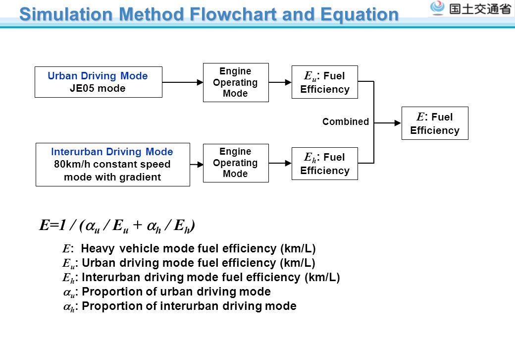 Simulation Method Flowchart and Equation
