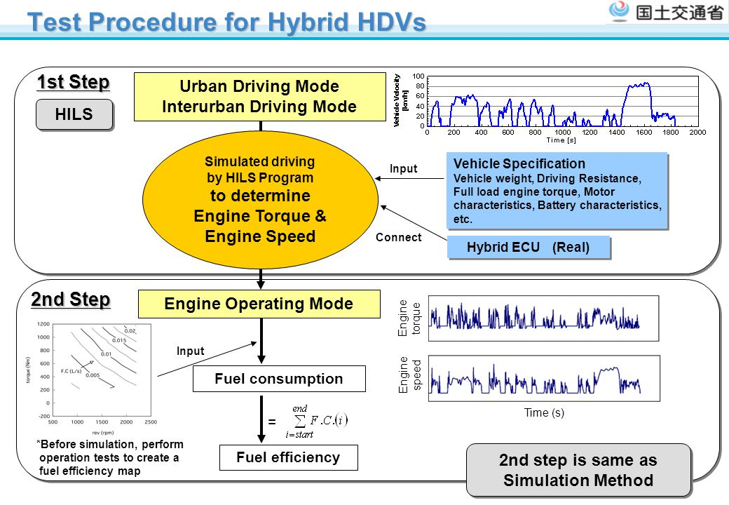 Test Procedure for Hybrid HDVs