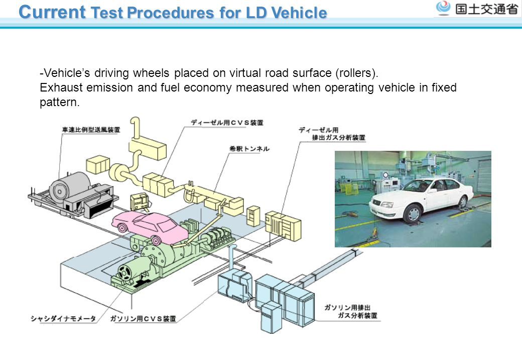 Current Test Procedures for LD Vehicle