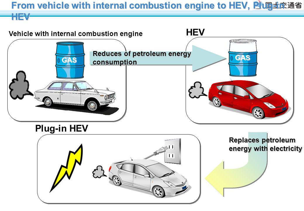 From vehicle with internal combustion engine to HEV, Plug-in HEV