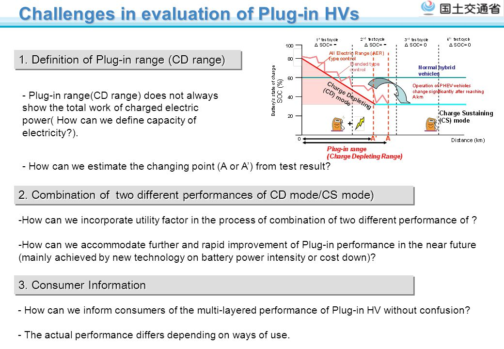 Challenges in evaluation of Plug-in HVs
