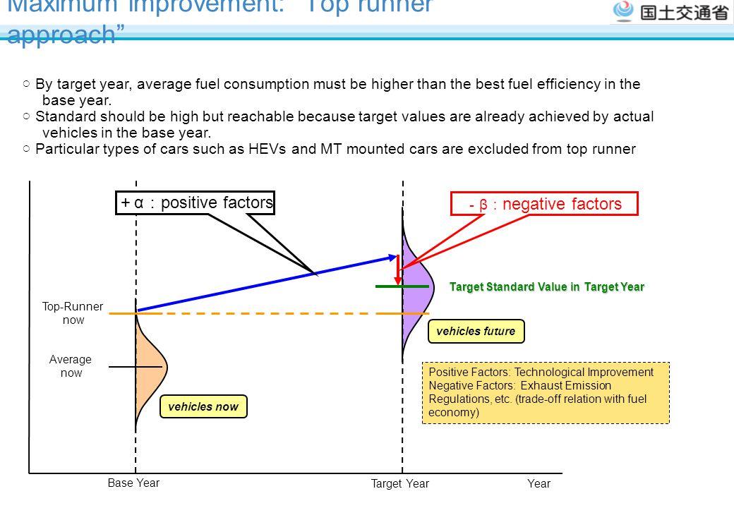 Maximum improvement: Top runner approach