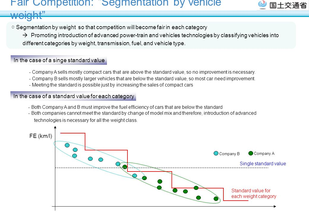 Fair Competition: Segmentation by vehicle weight