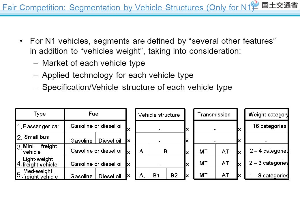 Fair Competition: Segmentation by Vehicle Structures (Only for N1)