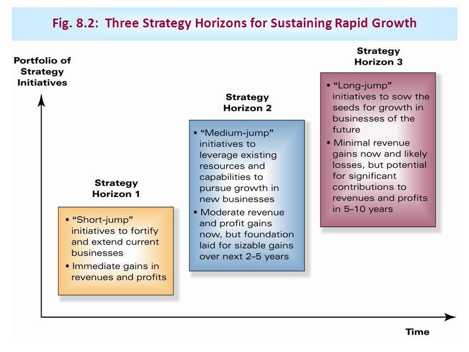 Fig. 8.2: Three Strategy Horizons for Sustaining Rapid Growth