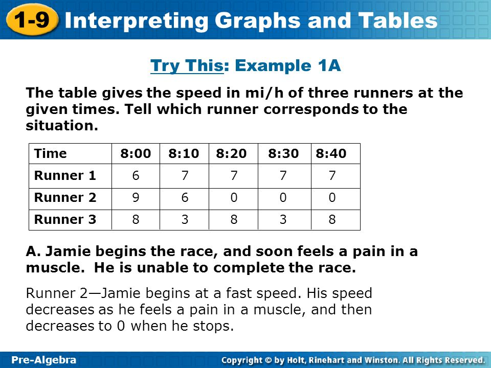 Try This: Example 1A The table gives the speed in mi/h of three runners at the given times. Tell which runner corresponds to the situation.