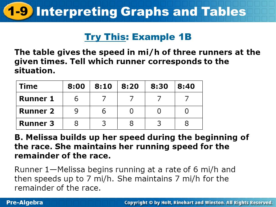 Try This: Example 1B The table gives the speed in mi/h of three runners at the given times. Tell which runner corresponds to the situation.