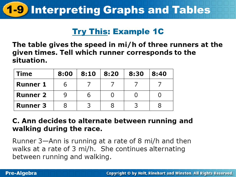 Try This: Example 1C The table gives the speed in mi/h of three runners at the given times. Tell which runner corresponds to the situation.