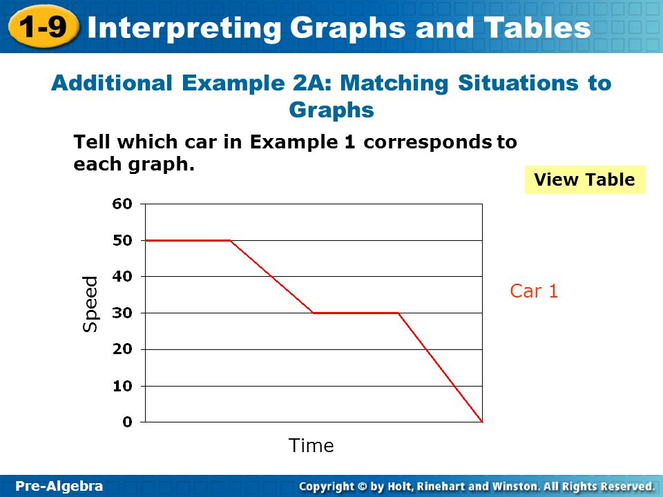 Additional Example 2A: Matching Situations to Graphs