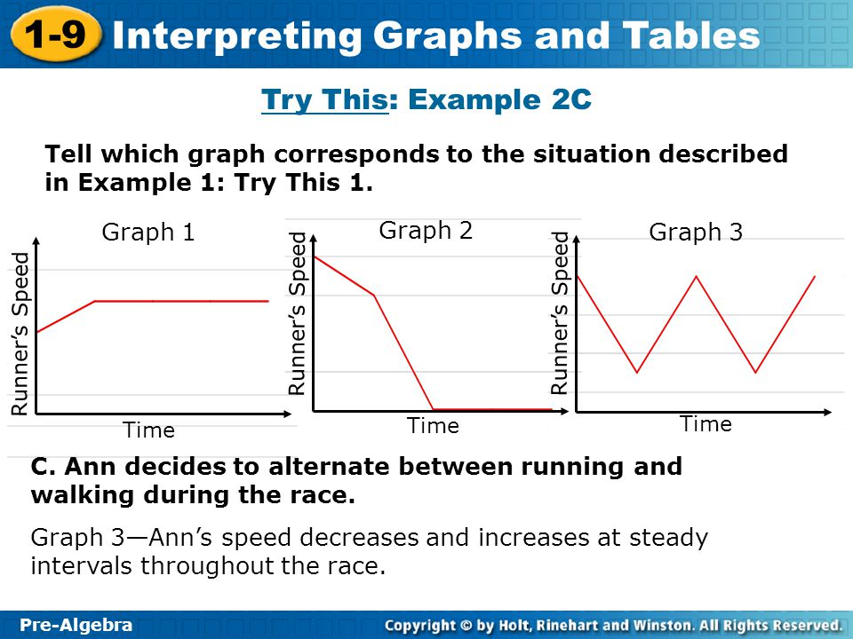 Try This: Example 2C Tell which graph corresponds to the situation described in Example 1: Try This 1.