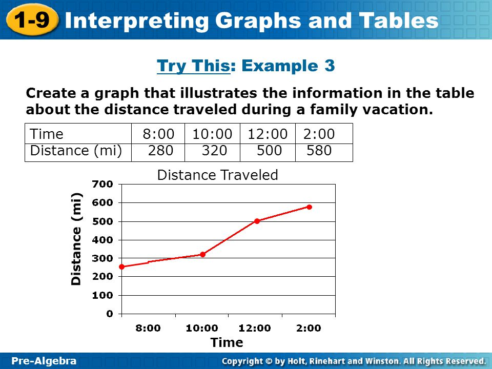 Try This: Example 3 Create a graph that illustrates the information in the table about the distance traveled during a family vacation.