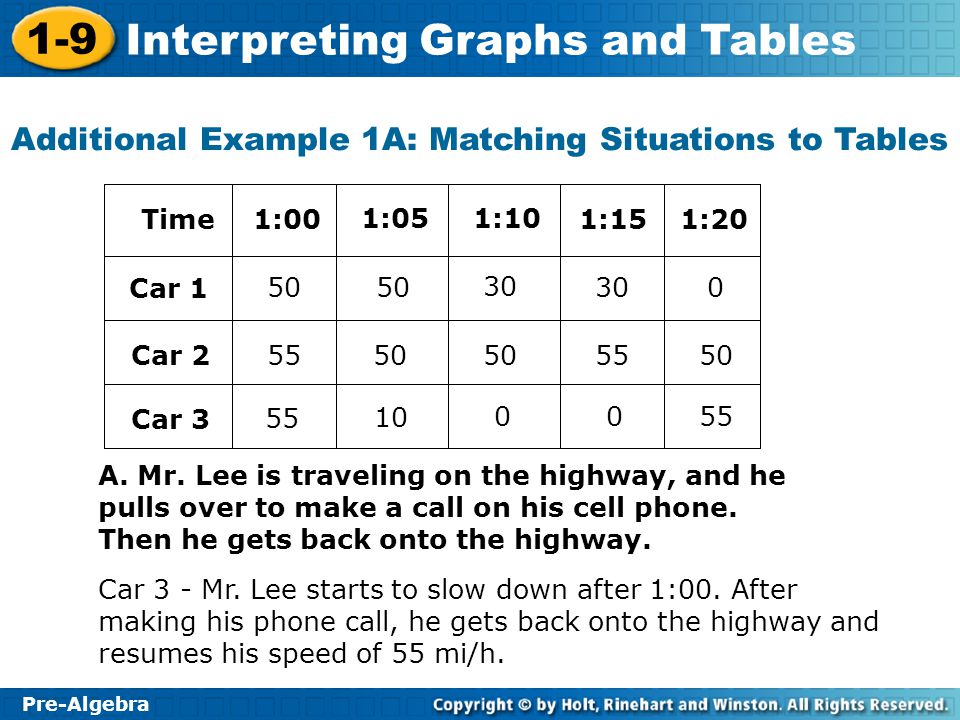 Additional Example 1A: Matching Situations to Tables