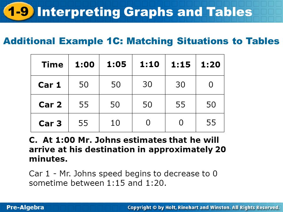 Additional Example 1C: Matching Situations to Tables