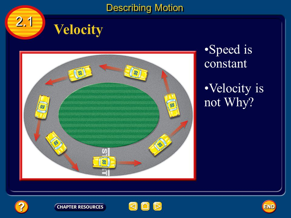 Describing Motion 2.1 Velocity Speed is constant Velocity is not Why