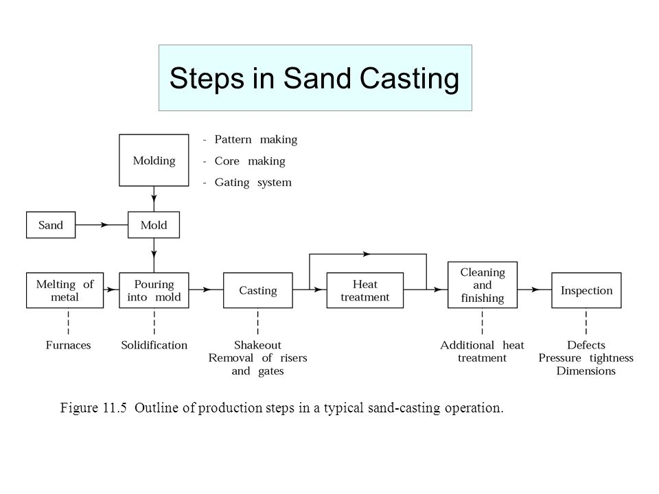 Steps in Sand Casting Figure 11.5 Outline of production steps in a typical sand-casting operation.