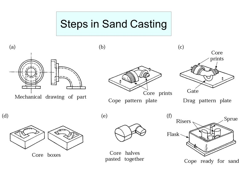 Steps in Sand Casting