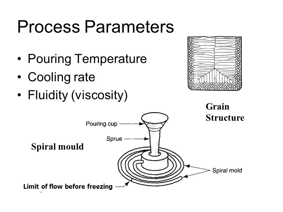 Process Parameters Pouring Temperature Cooling rate