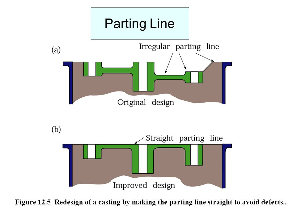 Parting Line Figure 12.5 Redesign of a casting by making the parting line straight to avoid defects..