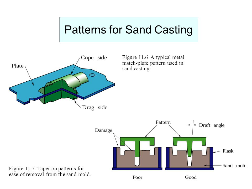 Patterns for Sand Casting