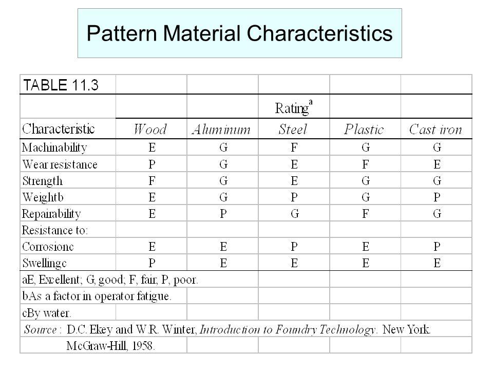 Pattern Material Characteristics