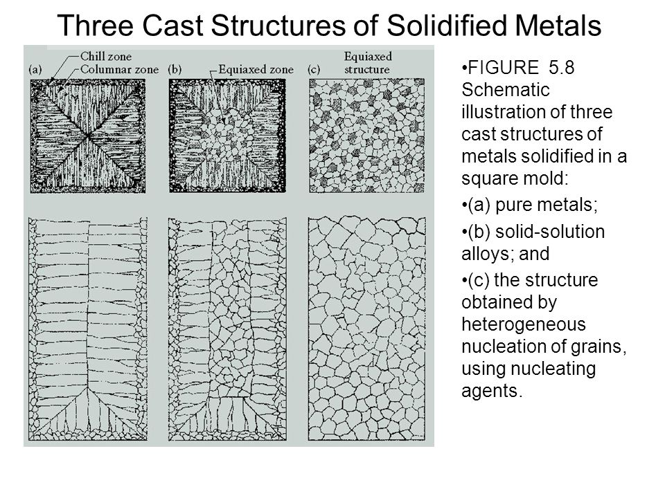 Three Cast Structures of Solidified Metals