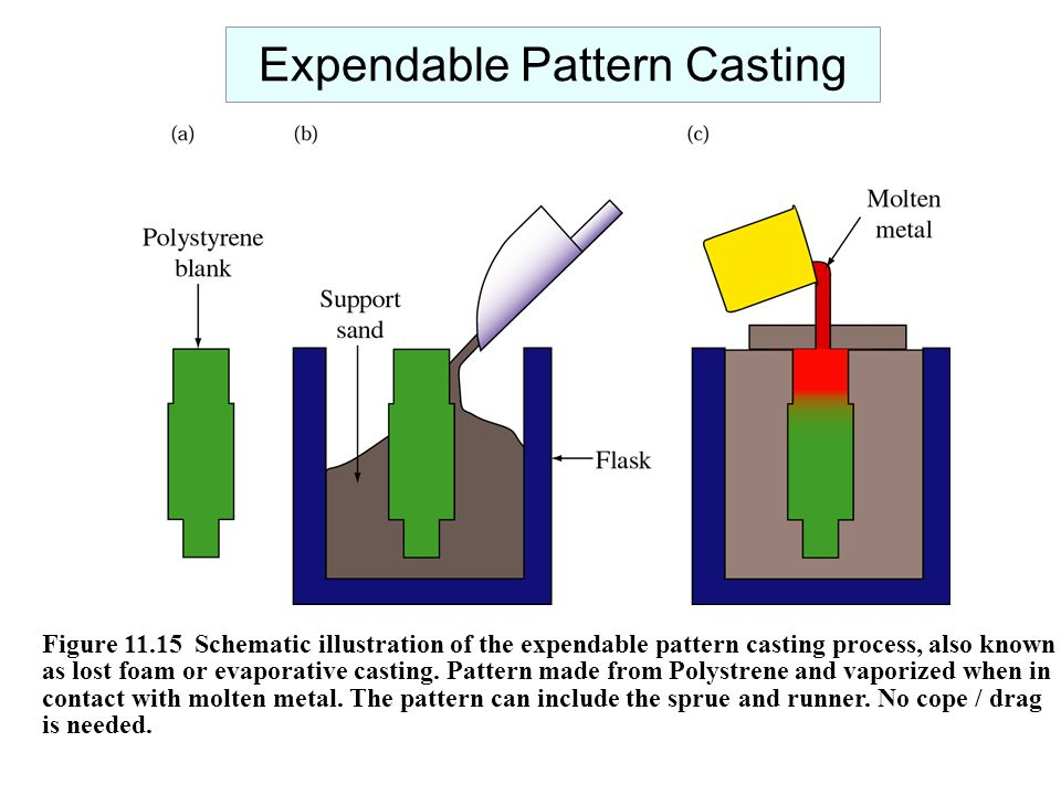 Expendable Pattern Casting