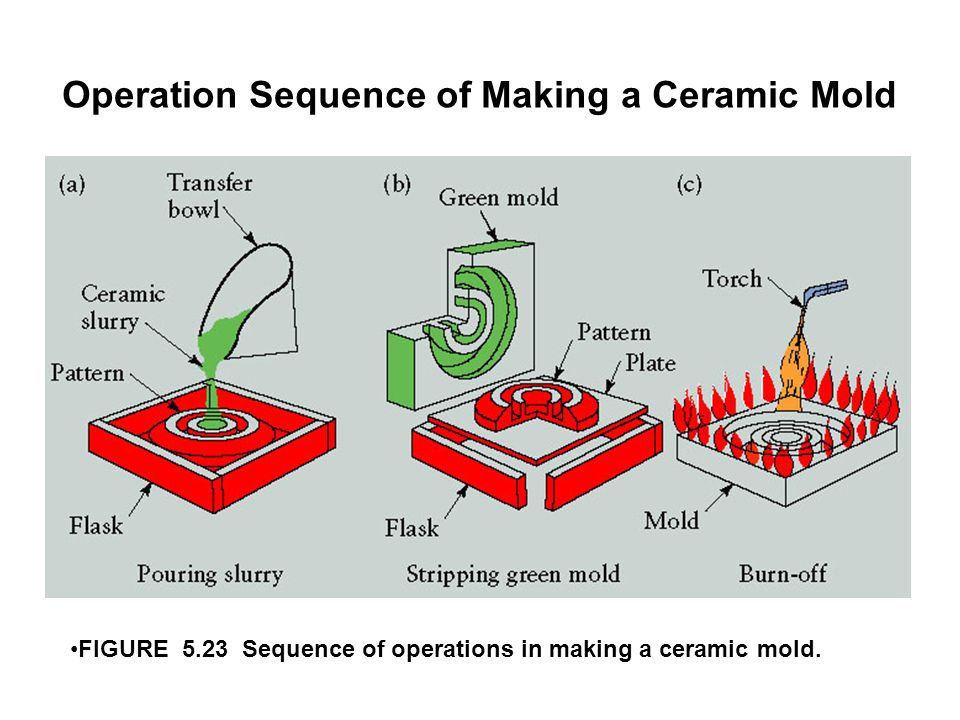 Operation Sequence of Making a Ceramic Mold