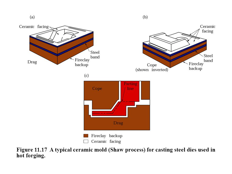 Figure 11.17 A typical ceramic mold (Shaw process) for casting steel dies used in hot forging.