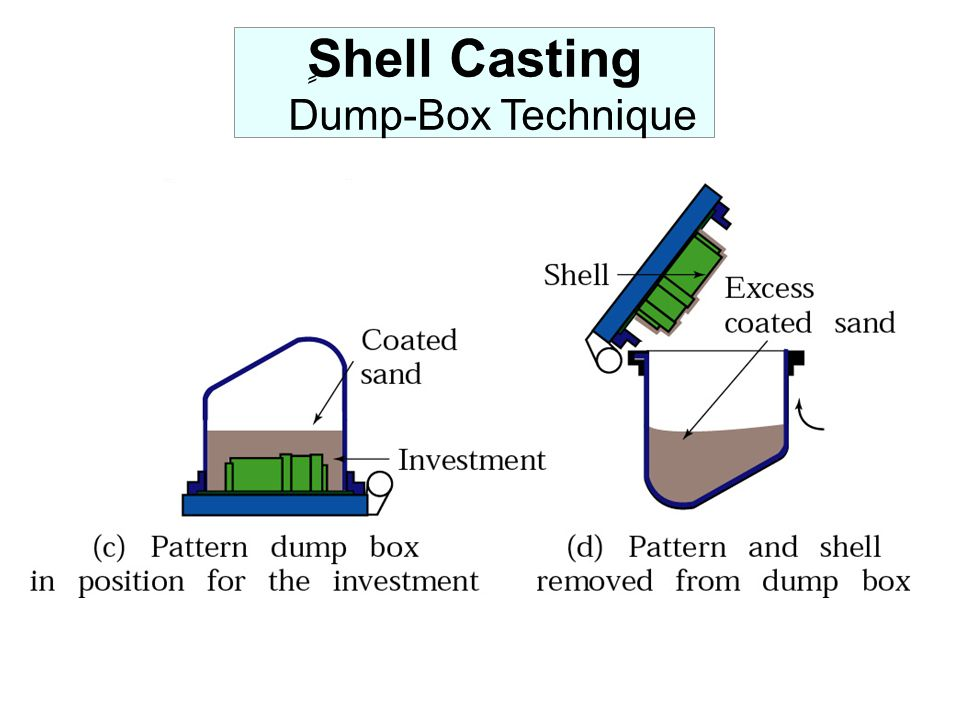 ٍShell Casting Dump-Box Technique