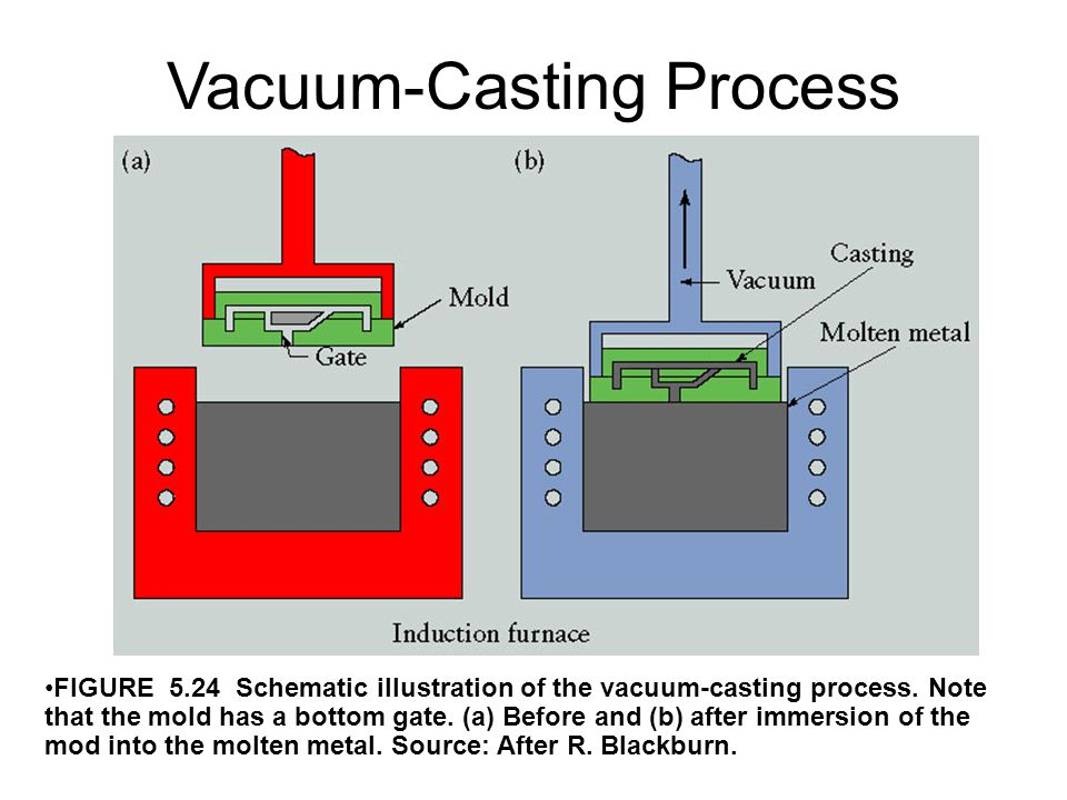 Vacuum-Casting Process
