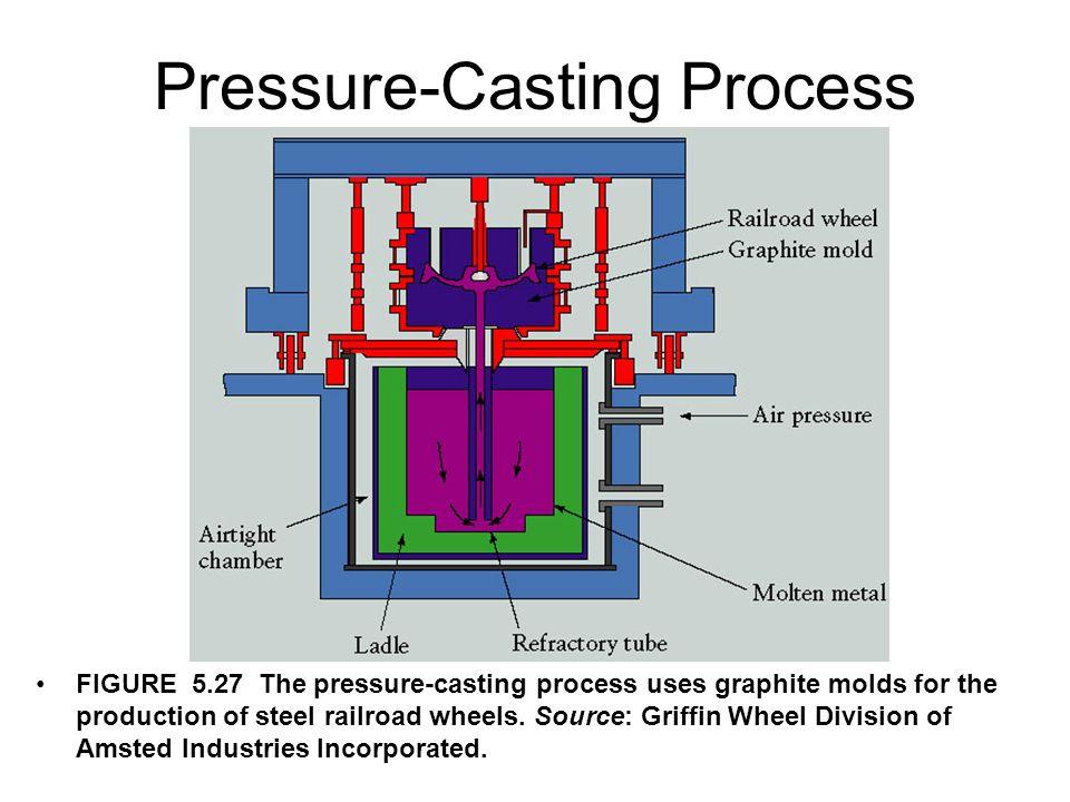 Pressure-Casting Process