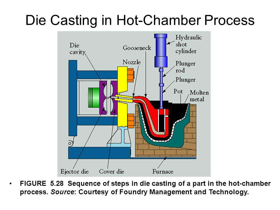 Die Casting in Hot-Chamber Process