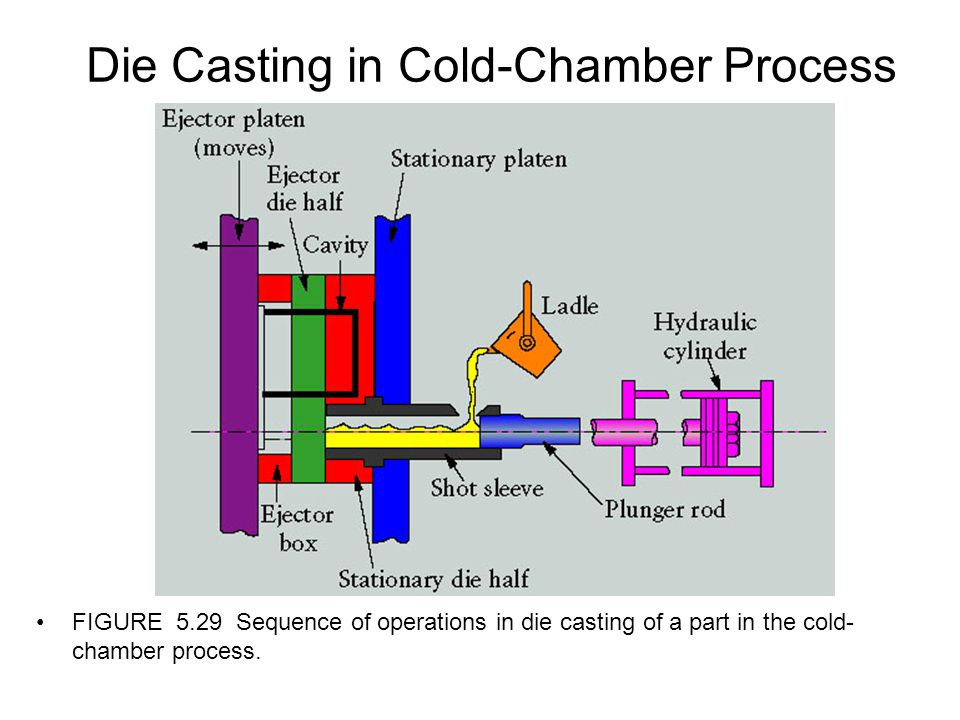 Die Casting in Cold-Chamber Process
