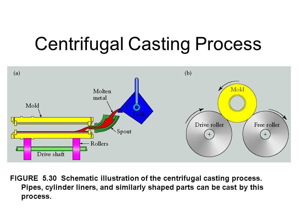 Centrifugal Casting Process