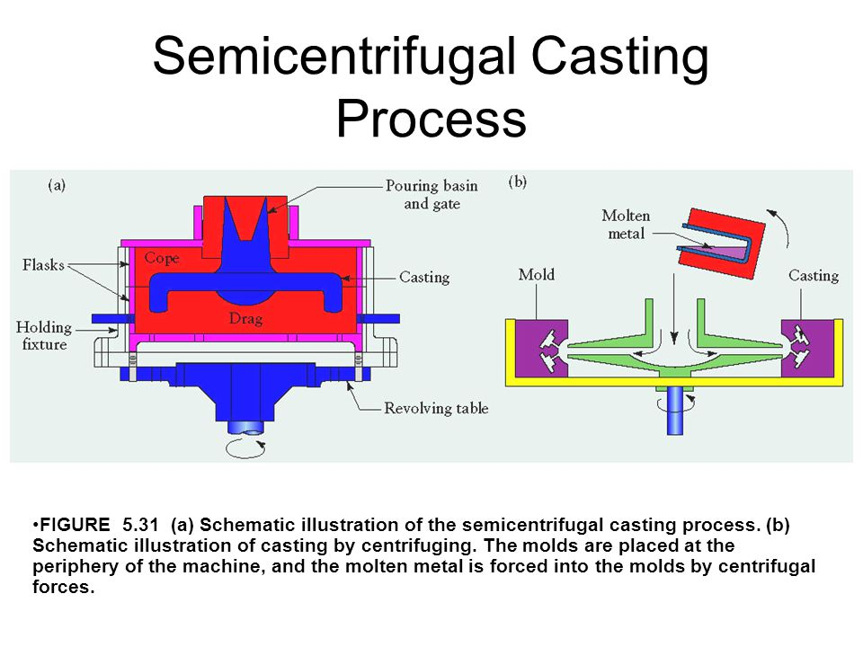 Semicentrifugal Casting Process