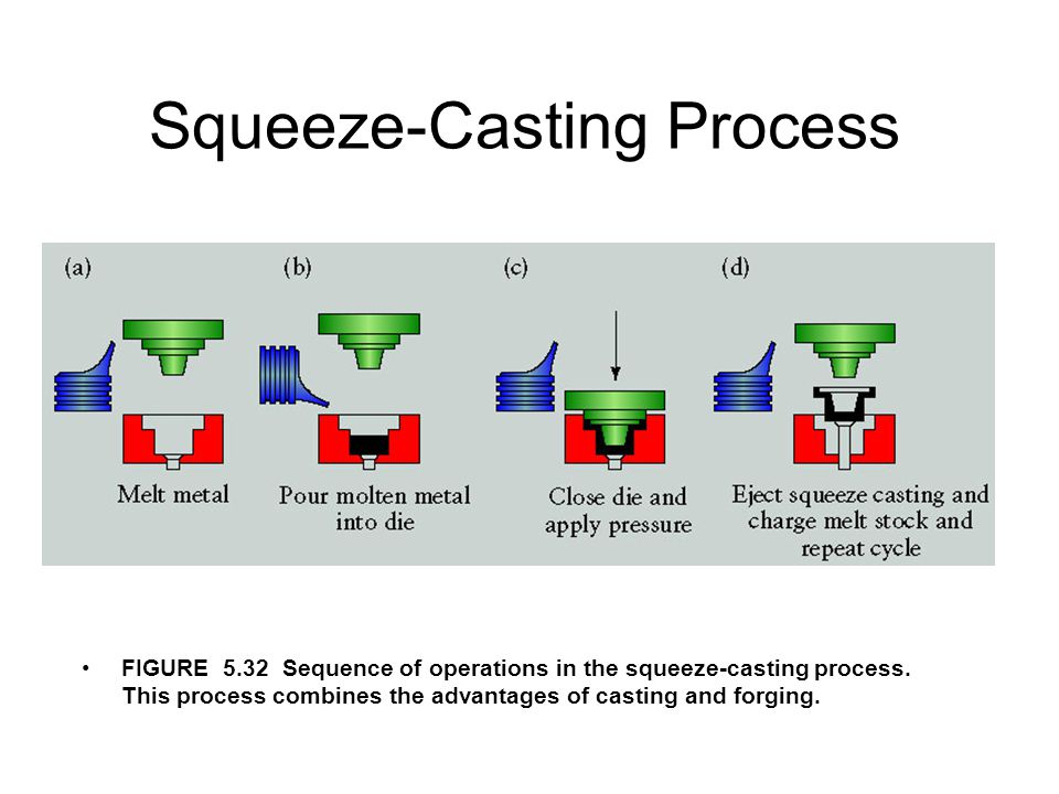 Squeeze-Casting Process
