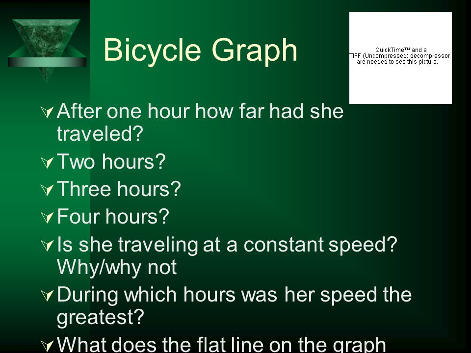 Bicycle Graph After one hour how far had she traveled Two hours