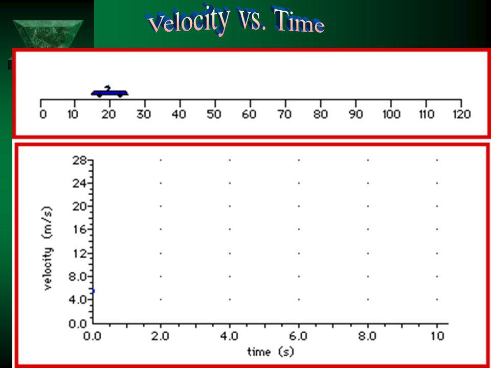 Velocity vs. Time