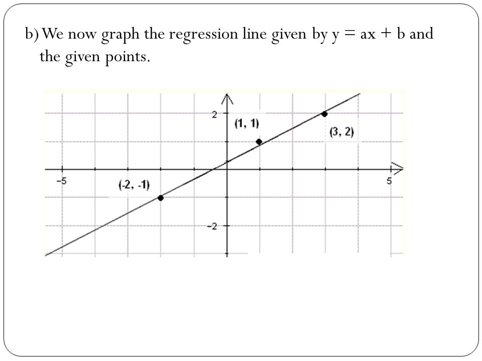 b) We now graph the regression line given by y = ax + b and the given points.
