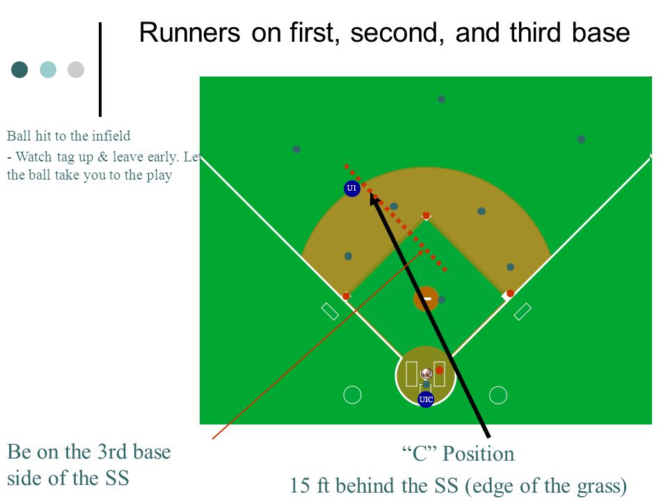 Runners on first, second, and third base