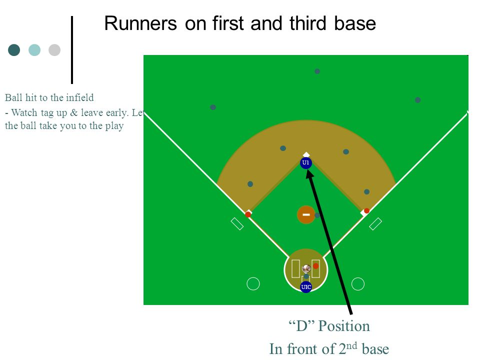 Runners on first and third base