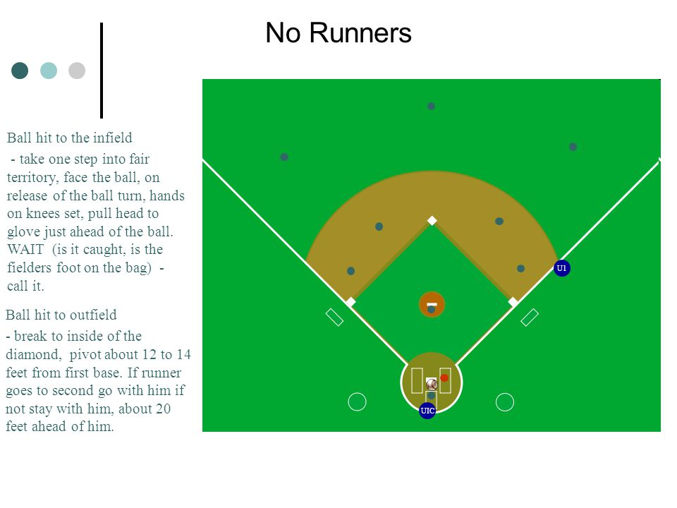 No Runners Ball hit to the infield