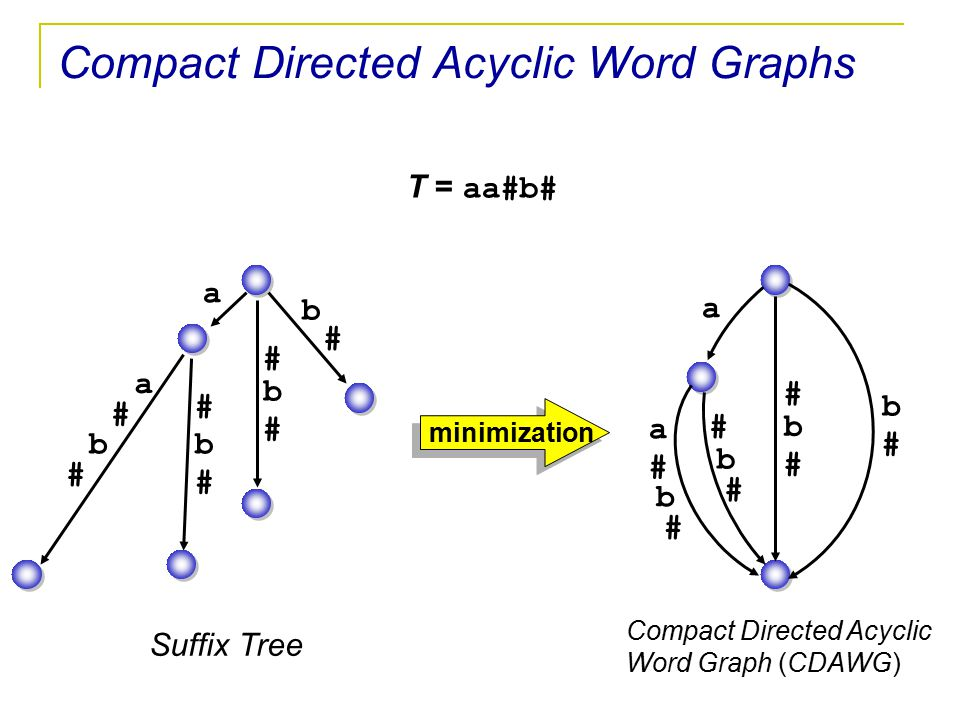 Compact Directed Acyclic Word Graphs