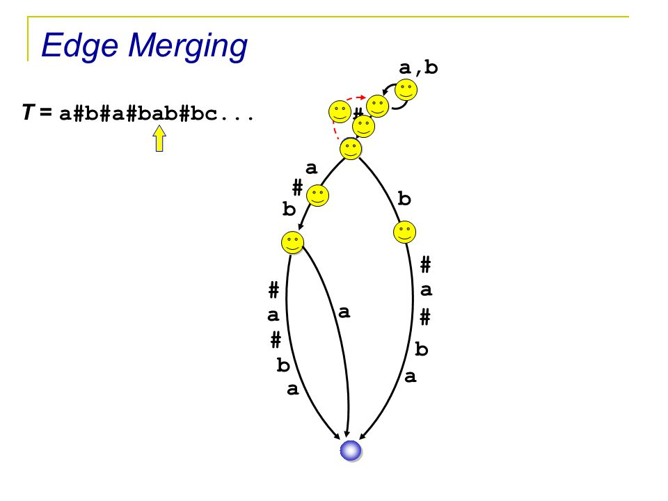 Edge Merging a,b T = a#b#a#bab#bc... # a # b b # # a a a # # b b a a