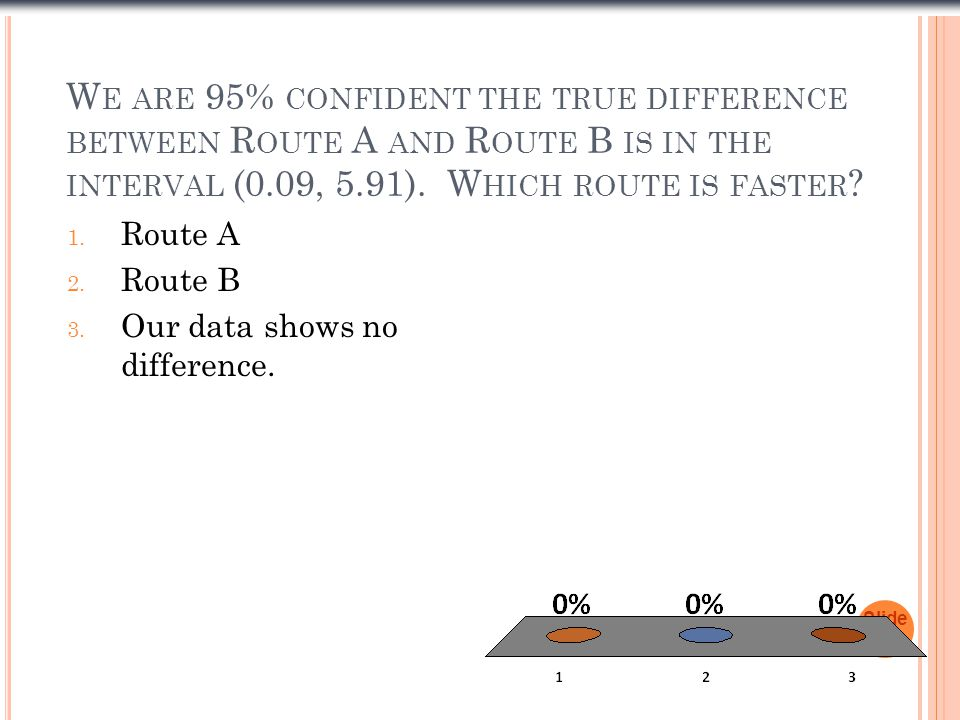 We are 95% confident the true difference between Route A and Route B is in the interval (0.09, 5.91). Which route is faster