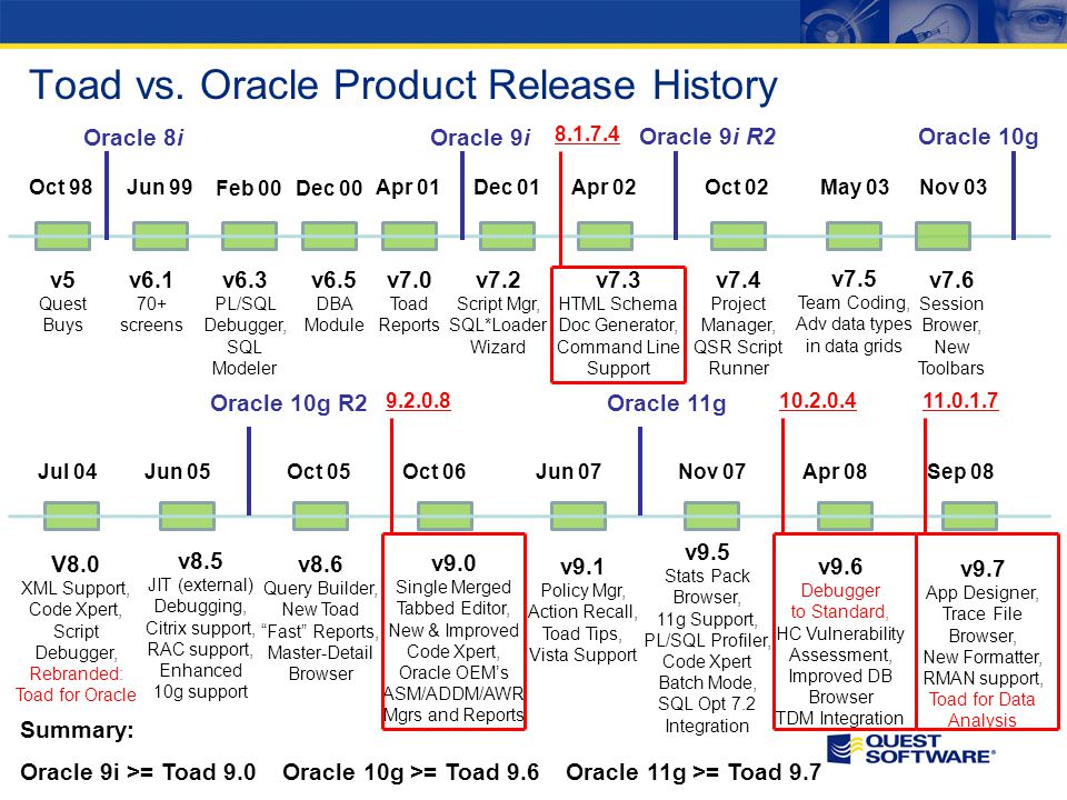 Toad vs. Oracle Product Release History