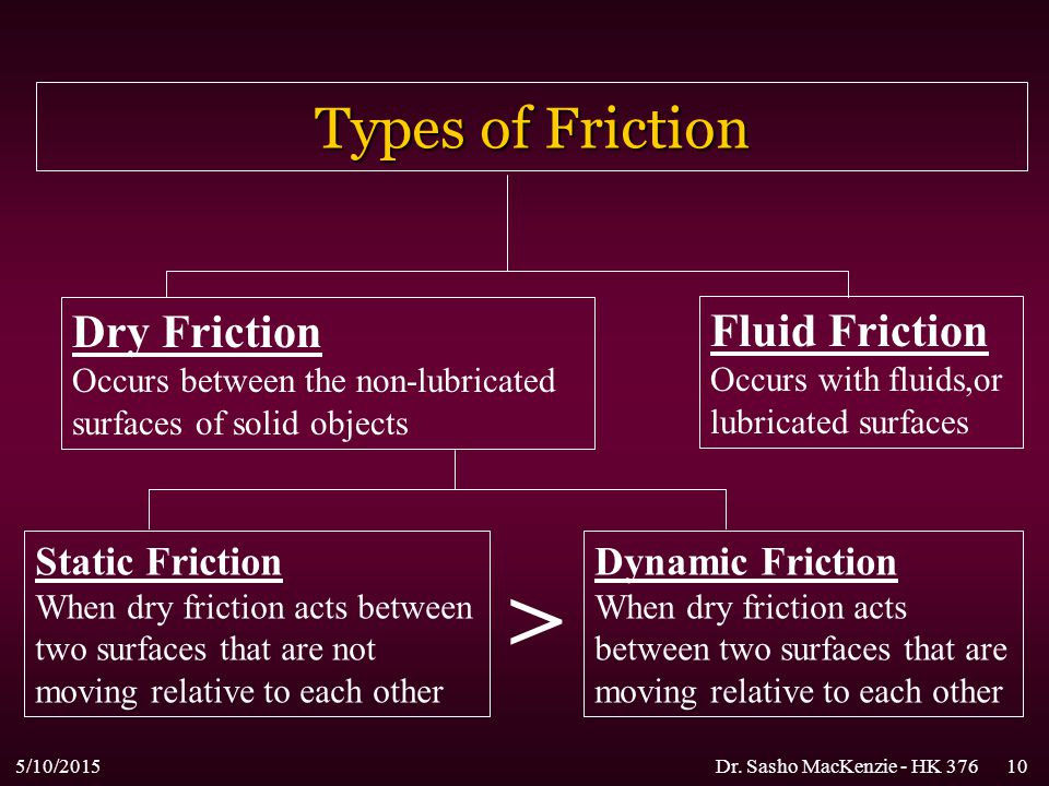 > Types of Friction Dry Friction Fluid Friction Static Friction