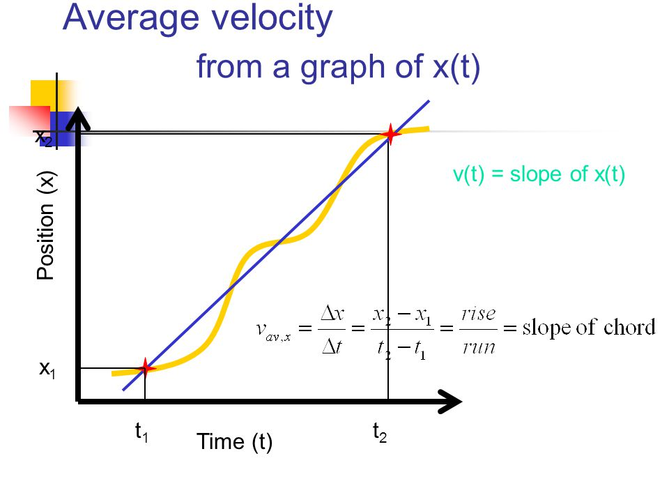 Average velocity from a graph of x(t)