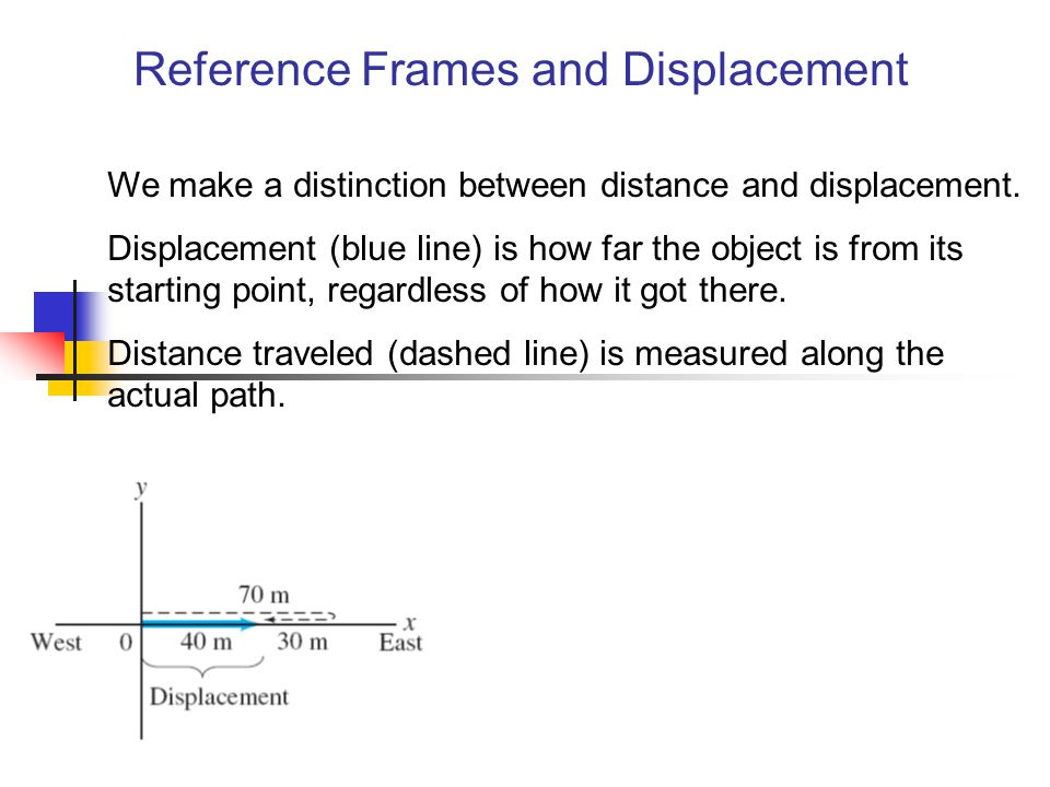 Reference Frames and Displacement