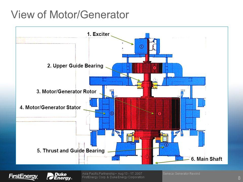 View of Motor/Generator